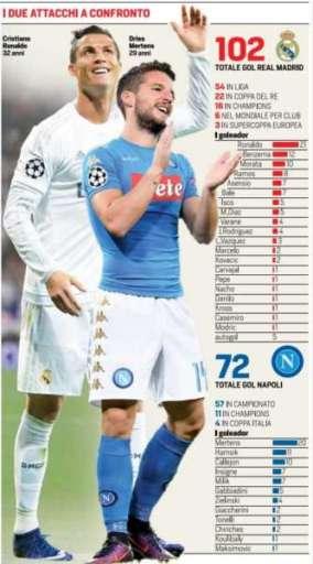 L'attacco del Napoli  contro il Real.72 reti per gli azzurri. NAPOLI PIU
