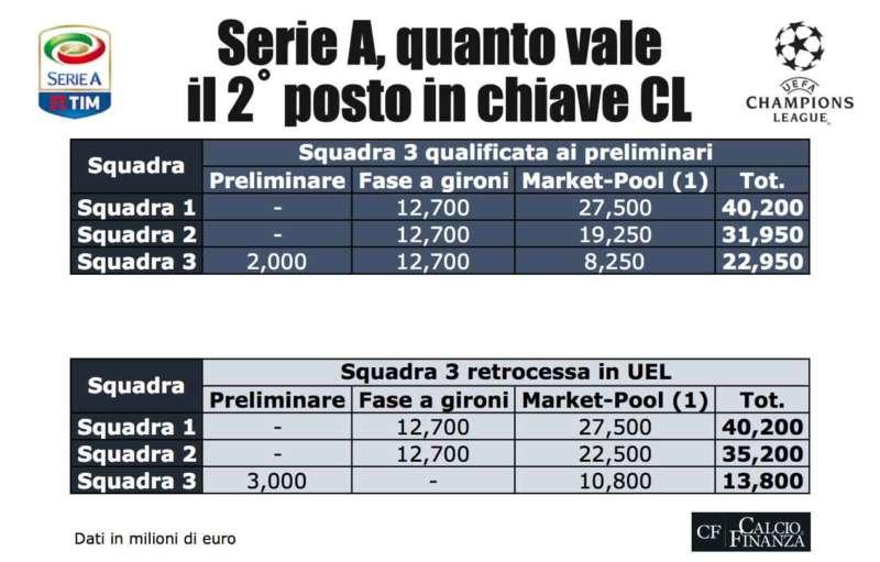 Quanto guadagna chi arriva secondo in serie A. Napoli e Roma le differenze.