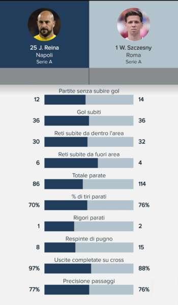 statistiche Reina 1 min - Pepe Reina e Szczęsny chi è il migliore?. Le statistiche dei due portieri