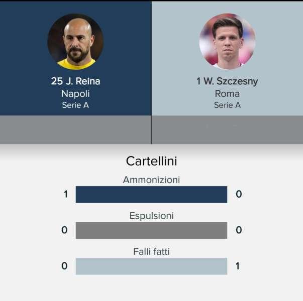 statistiche Reina 3 min - Pepe Reina e Szczęsny chi è il migliore?. Le statistiche dei due portieri