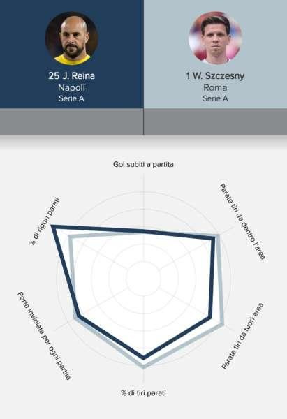 statistiche Reina min - Pepe Reina e Szczęsny chi è il migliore?. Le statistiche dei due portieri