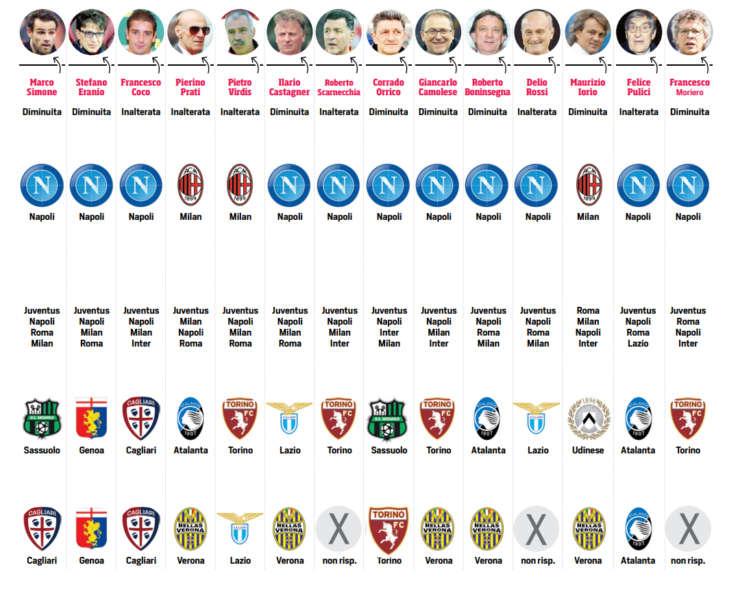 Sondaggio del CDS: una giuria di 25 esperti, ex calciatori e allenatori, che hanno giocato in anticipo la prossima Serie A.: un plebiscito per gli azzurri.
