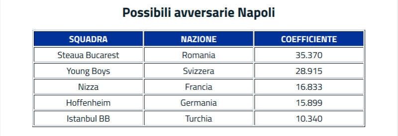 Preliminari Champions: 5 pericoli per il Napoli. La squadra di Sarri il 4 agosto conoscerà l'avversario, che uscirà da un gruppo di 5 squadre.