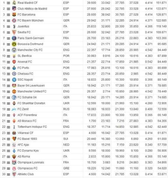 Ranking Uefa del Napoli: superato il Manchester United e doppiata la Roma