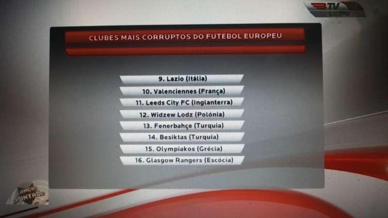 Ecco la classifica dei  club più corrotti d'Europa. La Juve seconda, altre tre italiane in lista