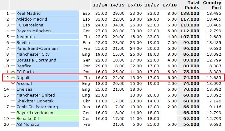 Ranking Uefa: Italia 3^. Superata una rivale storica. Non accadeva dal 2010