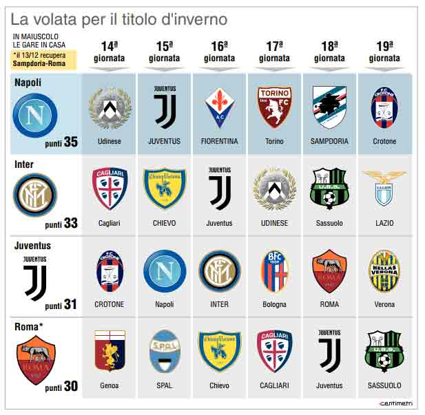 Napoli sei gare per metà scudetto. Da oggi al 30 dicembre le sei partite per il titolo di campione d'inverno Ricordate cosa disse Maradona nel 90.