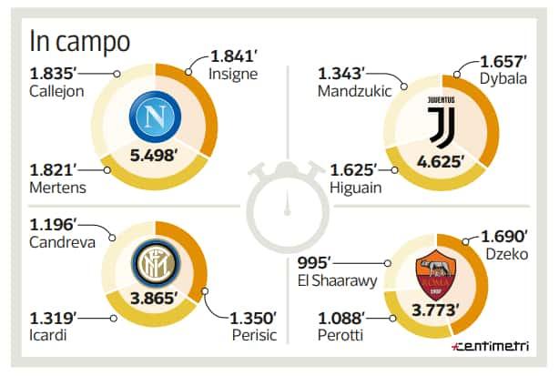 Per il Napoli è il momento delle scelte, spicca un dato su Insigne, Mertens e Callejon. Lorenzo costretto a fermarsi dopo sessanta gare consecutive. Tridente infaticabile.