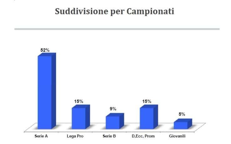 La serie A è il campionato più pericoloso. lo conferma il rapporto dell'Associazione Italiana Calciatori che ha messo in evidenzia i principali casi di intimidazione e violenza ai calciatori nel corso della stagione sportiva 2016/17.  Il Lazio è la regione più pericolosa dove giocare al calcio.