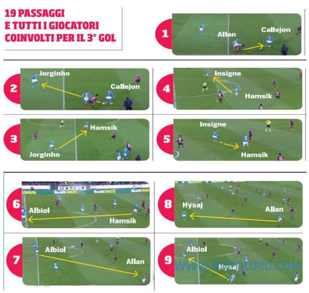 Il 3-0 di Hamsik: 50 secondi e 19 passaggi e tutti i calciatori coinvolti.