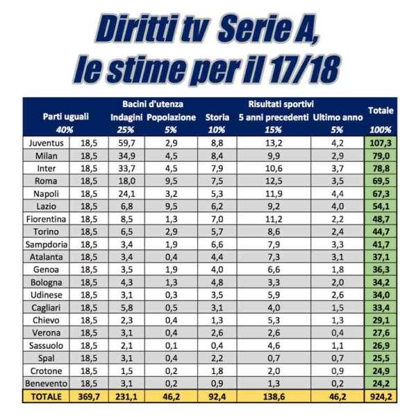 I diritti tv di Mediapro - Il provider spagnolo verserà 1,05 miliardi a stagione e aumenta i dividendi tra i club, le nuove quote premiano il Napoli. Per De Laurentiis una pioggia di milioni. 16 milioni di euro in più finiranno nelle casse del club azzurro.