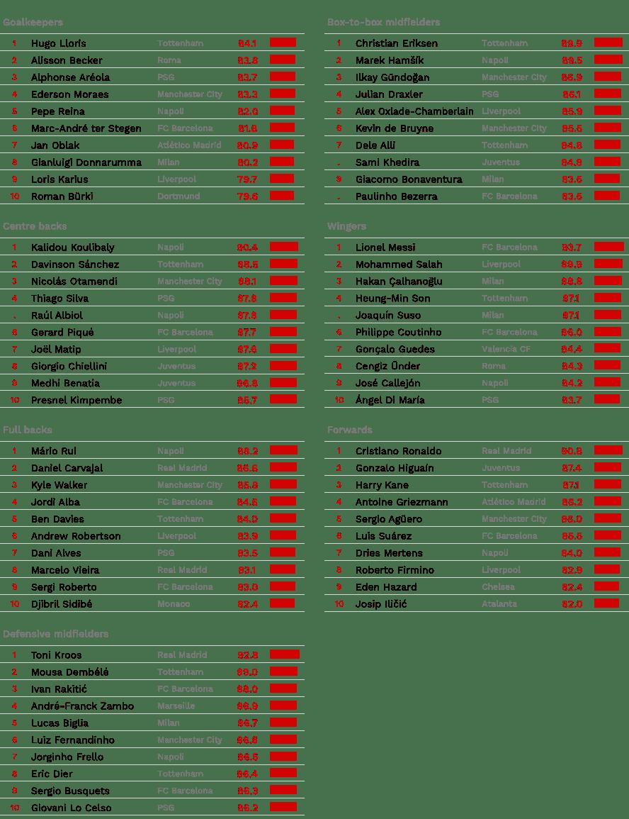 CIES, Ecco la classifica dei migliori calciatori d'Europa. Sorpresa Mario Rui