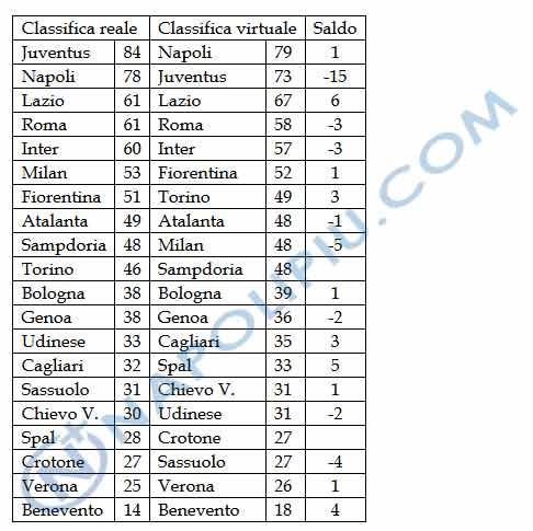 Ecco come la Juve vince in Italia, la classifica degli aiutini li vede sempre in testa