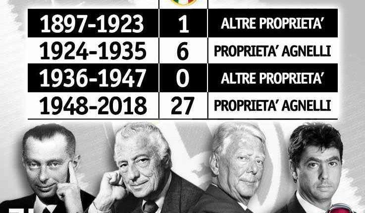 Un solo scudetto della Juve senza gli Agnelli. Angelo Forgione spiega il rapporto tra la Juventus-Gli Agnelli e la Fiat nel corso della storia. La Juve senza la famiglia Agnelli ha vinto un solo scudetto. Juventus-Fiat/Exor e il regno d'Italia.