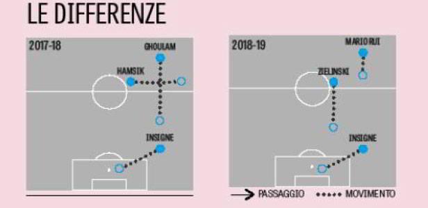 Gazzetta: Insigne sostituto. Ancelotti turbato pensa ad un clamoroso cambio