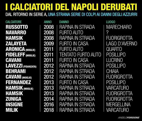 Angelo Forgione sulle pistole puntate ai calciatori. Napoli come Milano, Roma, Torino. Lo scrittore risponde a Cruciani e agli attacchi a Napoli.