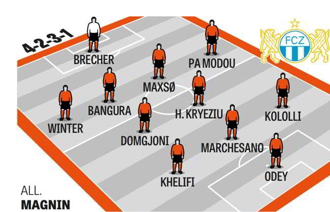 Lo Zurigo avversario del Napoli in Europa League è quarto in campionato, La stella è Kololli. Una cuorisità incredibile su Aristoteles