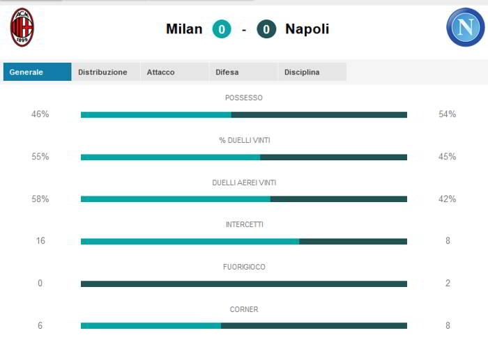 Milan-Napoli 0-0. Doveri rovina una bella partita