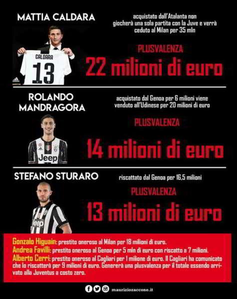 Transfertmarket attacca la Juve. Pistocchi esulta. Juventus regina delle plusvalenze