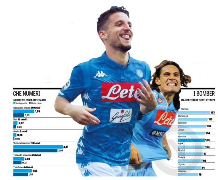 Napoli, Mertens record da fenomeno. Che numeri per il Belga