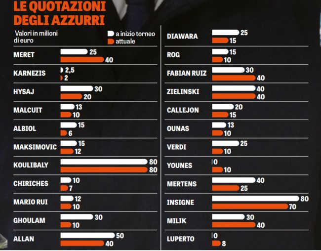 La rosa del Napoli vale 70 milioni in meno. Ecco l'analisi della Gazzetta