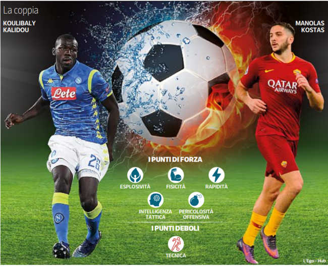 Koulibaly-Manolas la nuova coppia della difesa del Napoli. Forza, rapidità e intelligenza ma c'è un punto debole.