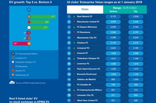 Classifica KPMG: Il Napoli vale 543ml, l'Inter 692ml. In calo la Juventus. Sale la Lazio
