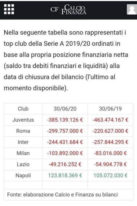 """La Juve """" con le pezze la c.lo"""" caos stipendi. Ecco cosa ? costretta a fare"""