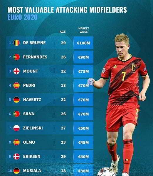 Fabian e Zielinski nella top 10 dei più costosi d'Europa