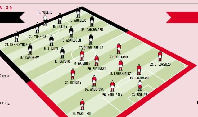 Sampdoria Napoli: le probabili formazioni di Gazzetta – Il Grafico