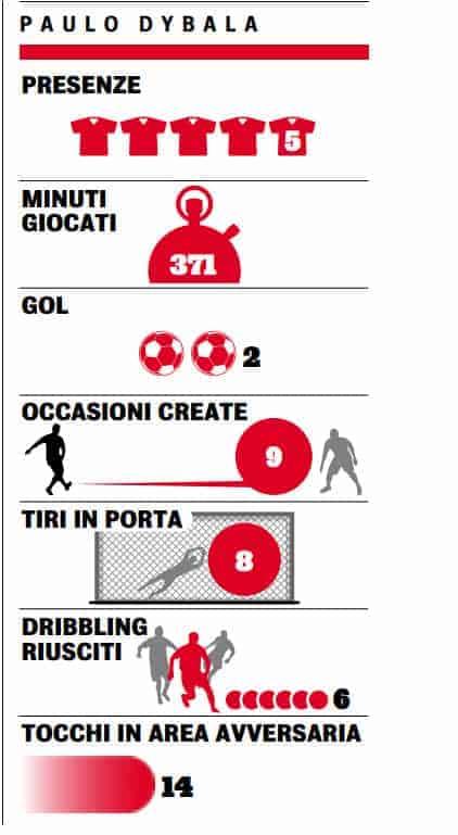 La Gazzetta pazza di Osimhen: Meglio di Giroud, Dybala e Dzeko