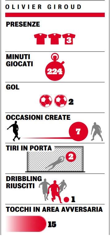Osimhen, meglio di Giroud, Dybala e Dzeko: I numeri